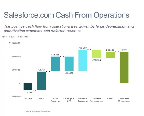 Operating Cash Flow Breakdown