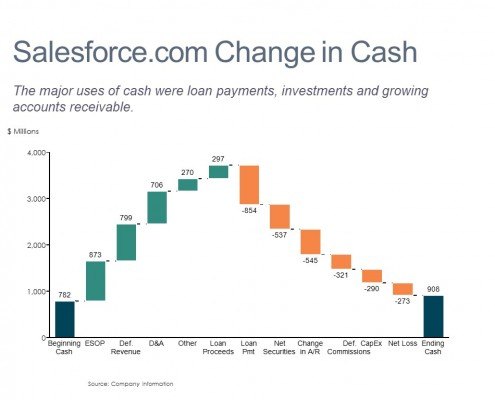 Cascade/Watefall Chart of Salesforce.com Statement of Cash Flows by Step for 2015