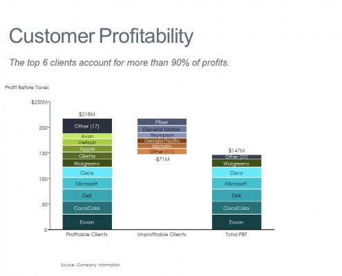 Profit Breakdown by Customer