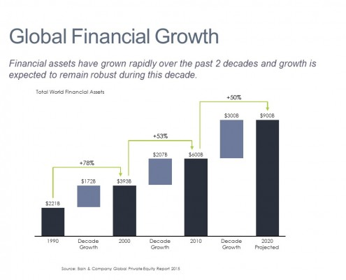 Cascade/Waterfall Chart of Growth In Financial Assets by Decade in World Financial Asset