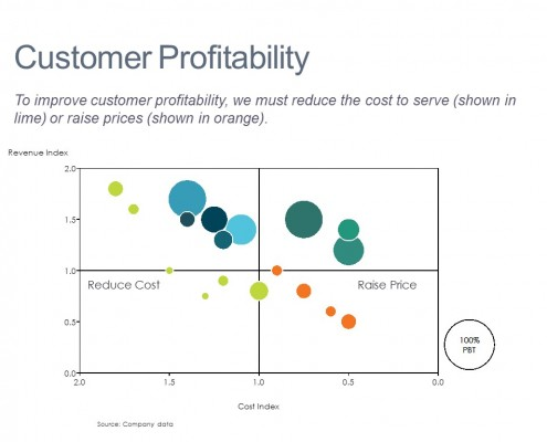 Analysis of Customer Profitability