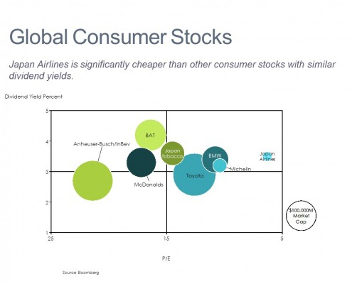 Bubble Chart of Valuation of Global Consumer Stocks
