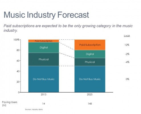 Music Market Segments