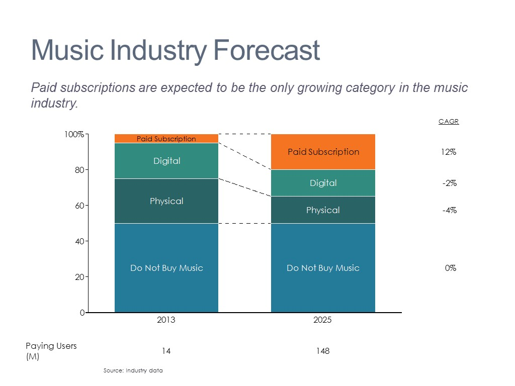 segmentation of music industry Wendy w moe, peter s fader (2001) modeling hedonic portfolio products: a joint segmentation analysis of music compact disc salesjournal of marketing research: august 2001, vol 38, no 3, pp 376-385.