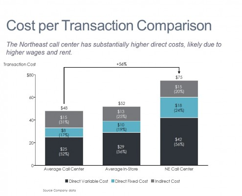 Stacked Bar Chart of Transaction Costs by Type