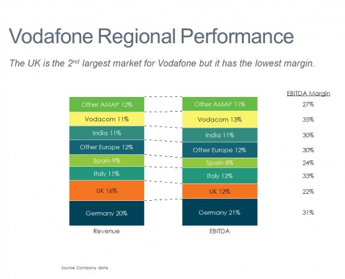 100% Stacked Bar of Vodafone Revenue and Profit by Market