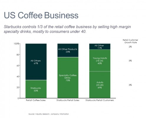 Coffee Sales Analysis