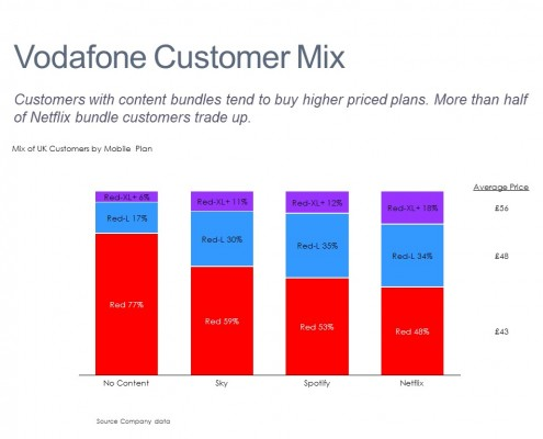 100% Stacked Bar Chart of Vodafone UK Customers by Plan