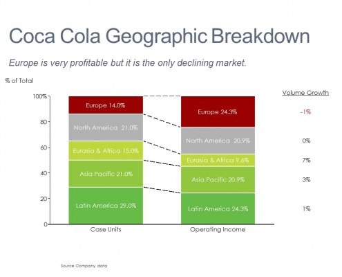 100% Stacked Bar of Coca Cola's Sales and Profit by Region