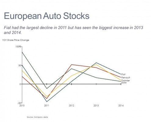 Line Chart of Share Price Change for Fiat, Renault, Daimler and BMW