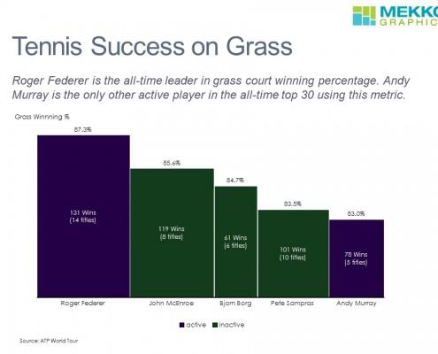 WimbledonGrassWinning