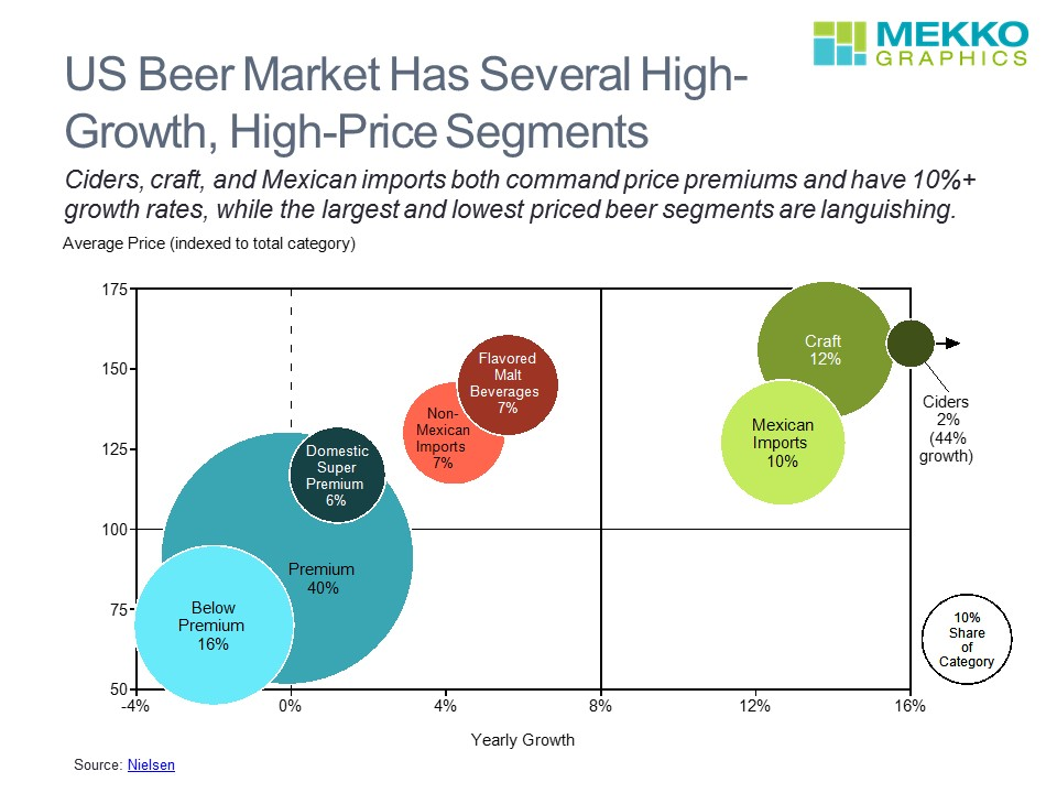 Craft Beer Industry Market Segmentation