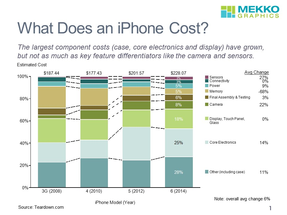 Average Cost Of Iphone