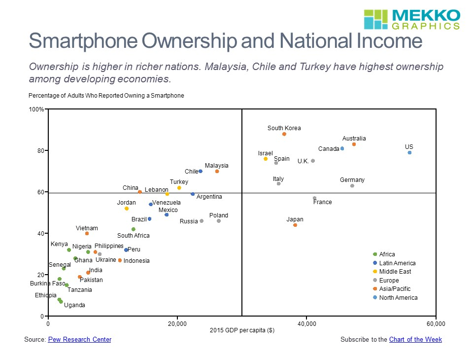 Smartphone ownership by country mekko graphics - Portal entree ownership ...