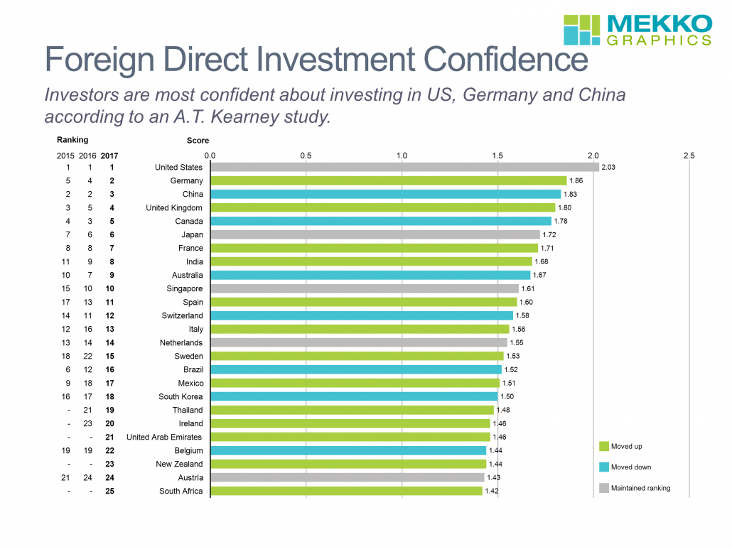 topline fdi confidence index Outward us foreign direct investment performance during recent financial crises dr lucyna kornecki, embry-riddle aeronautical university, daytona beach fl 470 abstract - foreign direct investment (fdi.