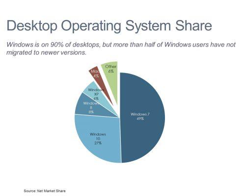 Pie chart of desktop operating system market share