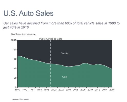 100% Area chart of U.S. car and truck sales volume