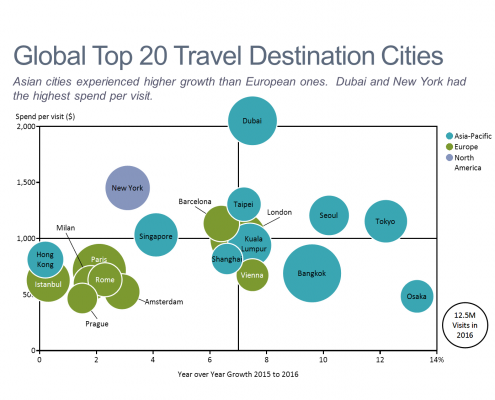Top 20 Travel Destinations Bubble Chart
