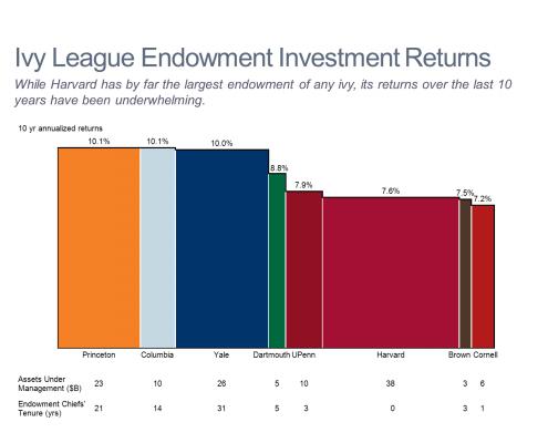 Ivy League Endowment Returns Bar Mekko Chart