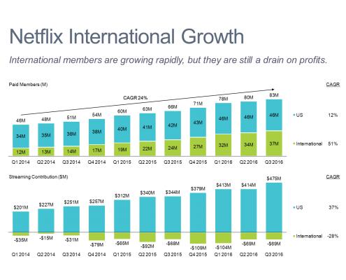 Netflix International Growth Stacked Bar Chart