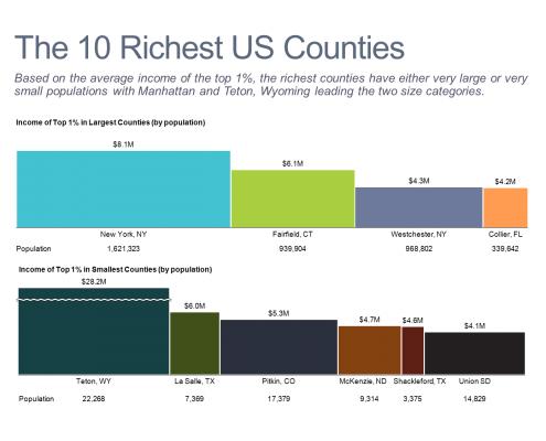 Ten Richest U.S. Counties Bar Mekko Charts