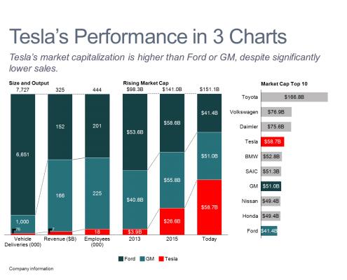 Tesla's Performance in 3 Bar Charts