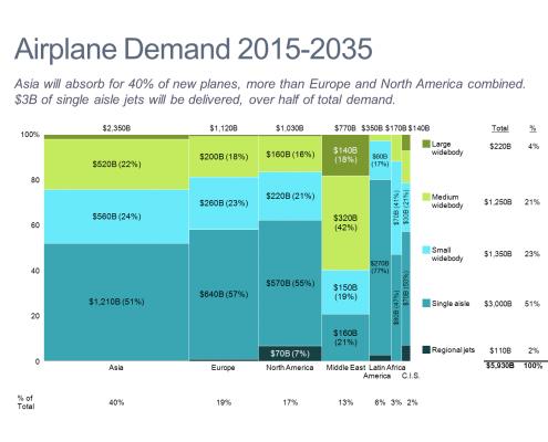 Airplane Demand Forecast Marimekko Chart/Mekko Chart