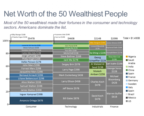 Net Worth of the 50 Wealthiest People Marimekko Chart/Mekko Chart