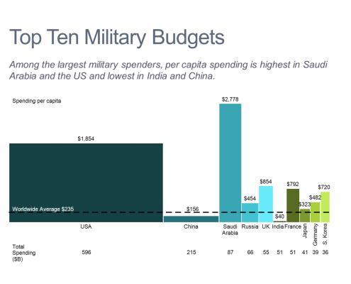 Top 10 Military Budgets Bar Mekko Chart