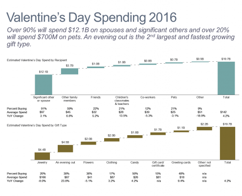 Valentine's Day Spending Cascade Chart/Waterall Chart