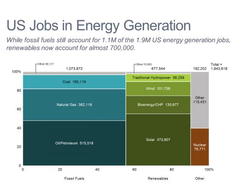 U.S. Jobs in Energy Generation Marimekko Chart/Mekko Chart