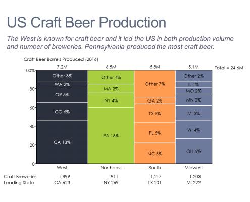Craft Beer Production in the U.S. Marimekko Chart/Mekko Chart