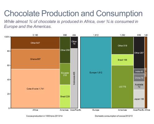 Chocolate Production and Consumption Marimekko Charts/Mekko Charts