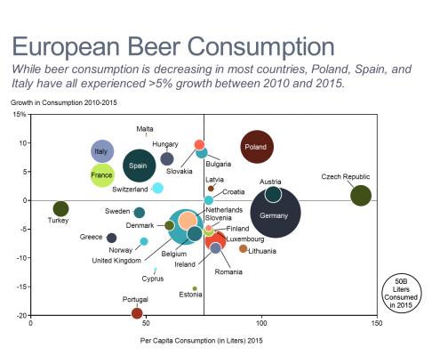 European Beer Consumption Bubble Chart