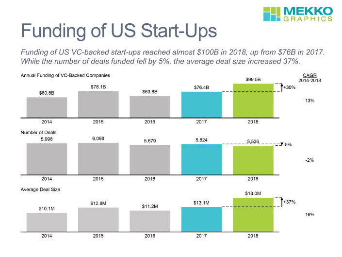 Bar charts of US startup funding dollars and number of deals from 2014-2018