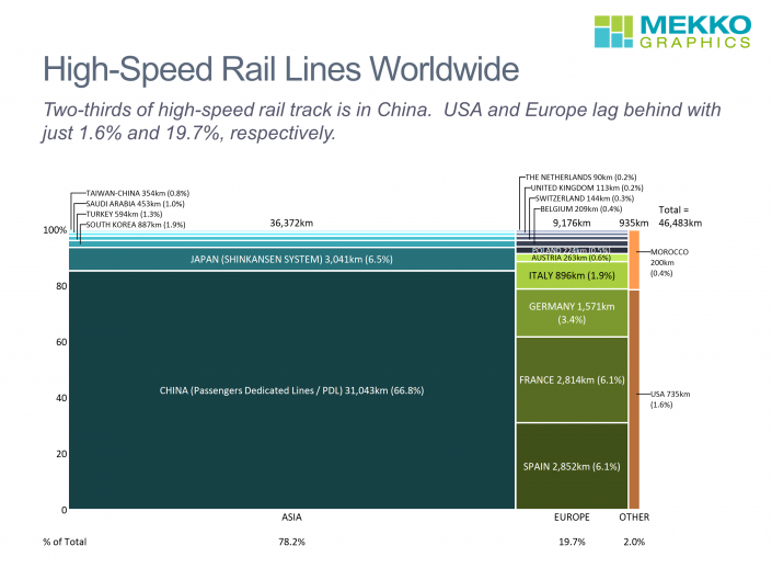 Marimekko chart of high-speed rail lines in km by country and region, based on data from ICU