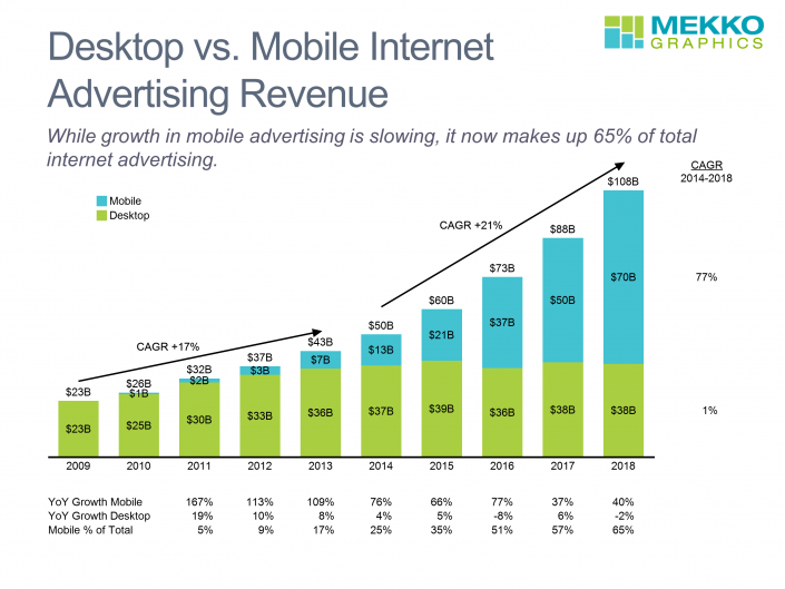 Stacked bar chart of mobile and desktop internet advertising growth from 2009-2018