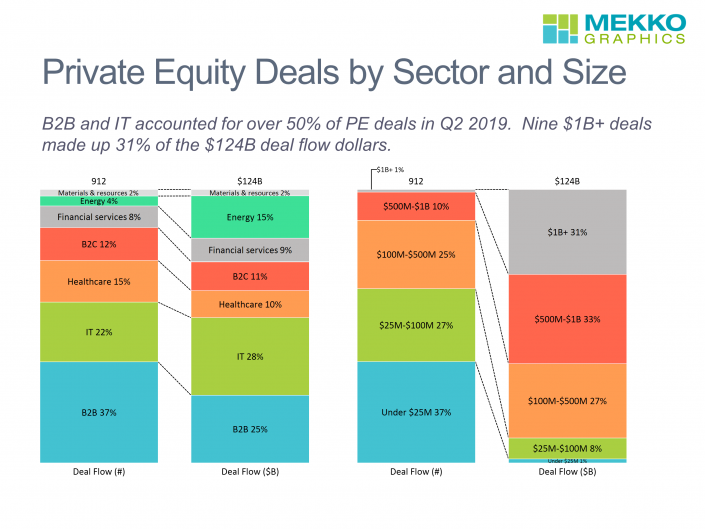 100% stacked bar charts of private equity deals by sector and by size