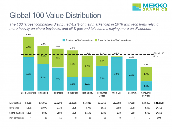 stacked bar chart showing percentage of market cap distributed through share buyback and dividends for the Gloabl 100 by sector.
