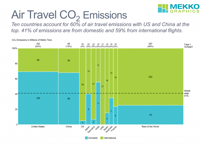 Marimekko chart of CO2 emissions from domestic and international air travel by country