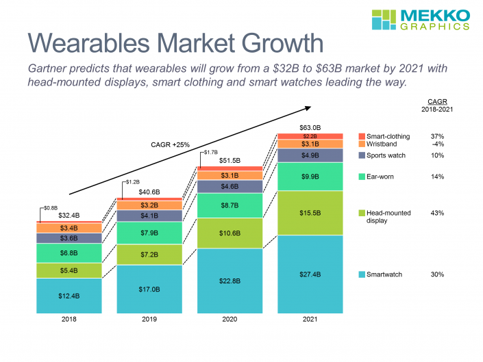 Stacked bar chart of wearables market by year and sector from 2018-2021, based on data from Gartner.