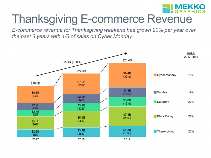 Stacked bar chart of e-commerce revenue by day for Thanksgiving weekends 2017-2019.