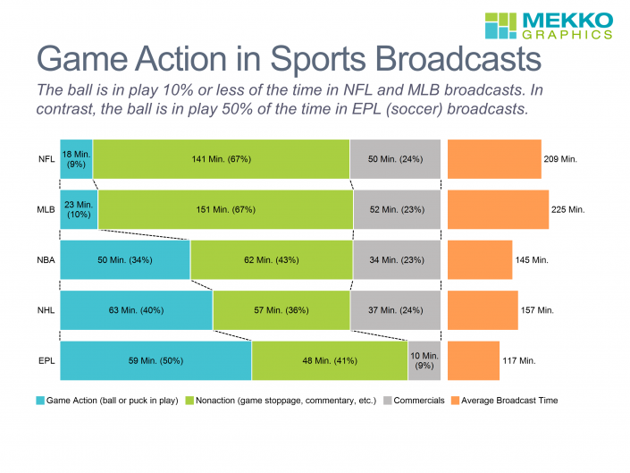 Horizontal 100% stacked bar chart of game action, nonaction and commercials for broadcasts of NFL, MLB, NHL, NBA and EPL games