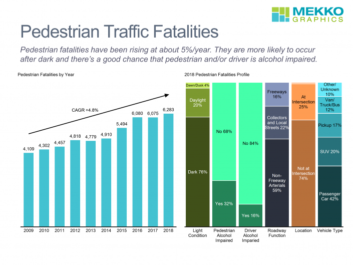 Bar chart of 10 year data on number of pedestrian fatalities and 100% stacked bar of profile of 2018 data by key categories