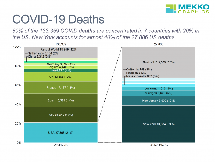 100% stacked bar chart of COVID-19 deaths by country with exploding bar of deaths by state within US as of April 15, 2020,