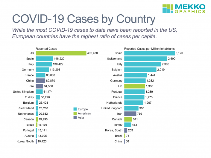 horizontal bar charts of COVID-19 cases by country, total cases and per million inhabitants.
