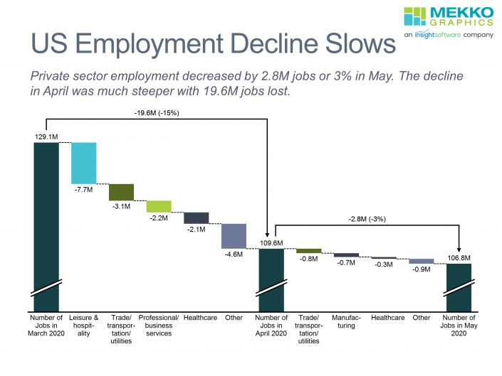 Waterfall chart of decline in US private sector employment by industry for April and May 2020, based on data from ADP.