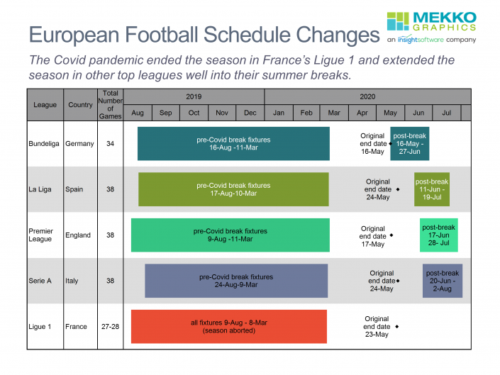 Gantt chart of of 2019/20 European Football schedule delays caused by Covid-19